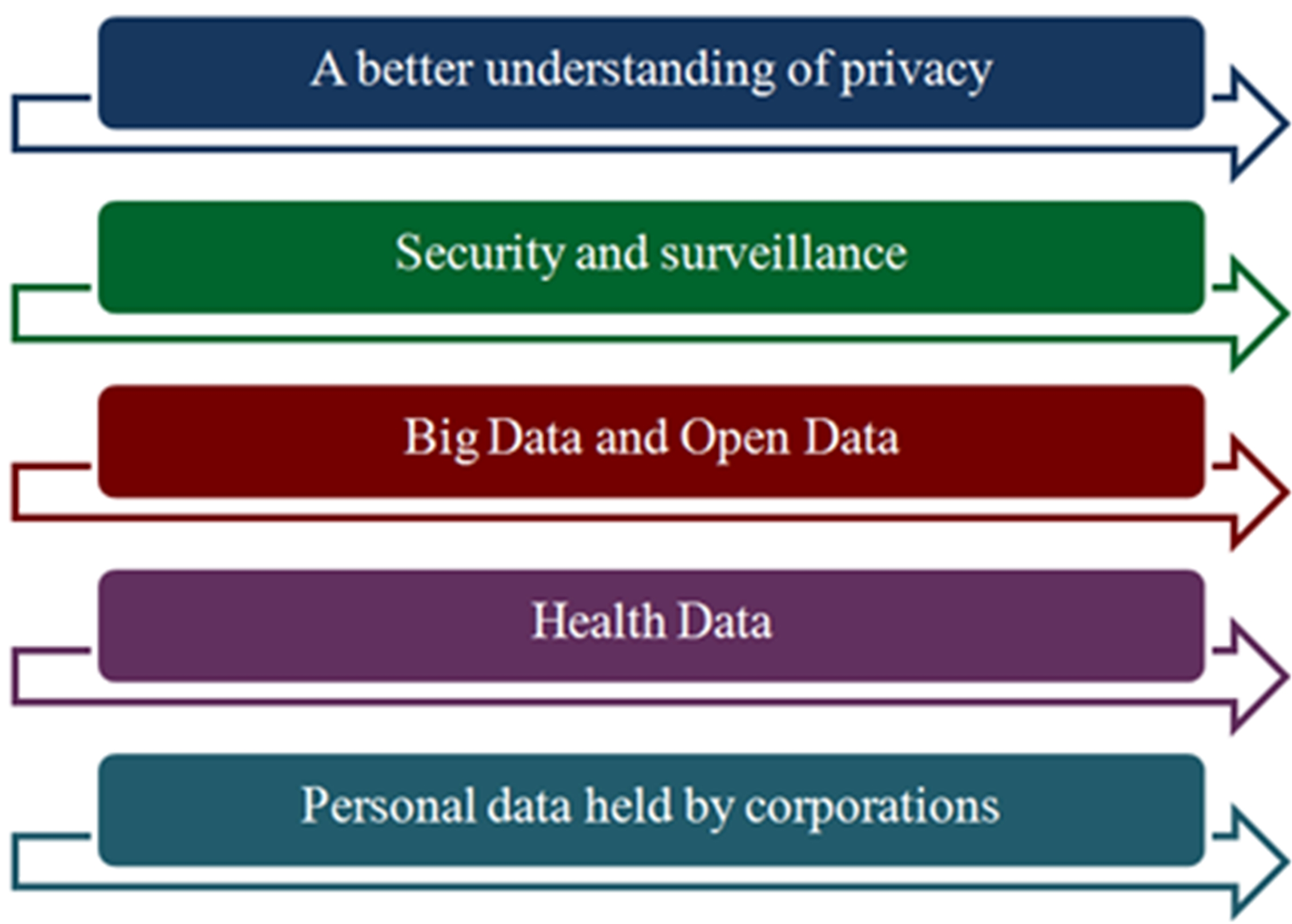 Parallel streams of action (TAS) for the mandate of the UN Special Rapporteur for Privacy and the first set of priorities